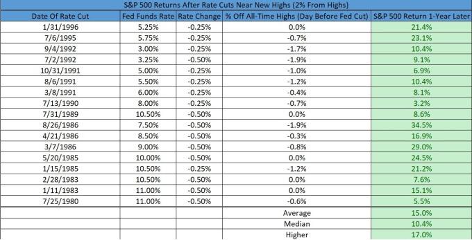 1980 年來, 聯準會在股市高點附近 2% 降息紀錄與股價表現 (來源:MarketWatch)
