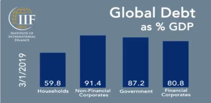 全球債務種類佔 GDP 比重 (來源: IIF)