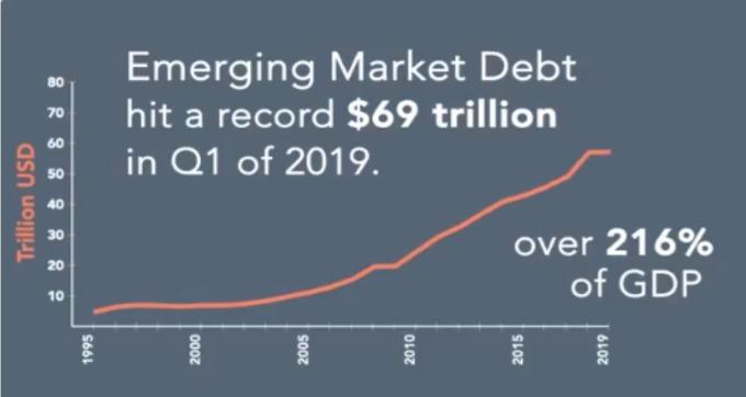 新興市場債金額 (來源: IIF)