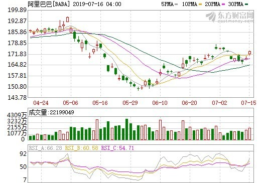 圖: 東方財富網, 阿里巴巴股價日線走勢圖
