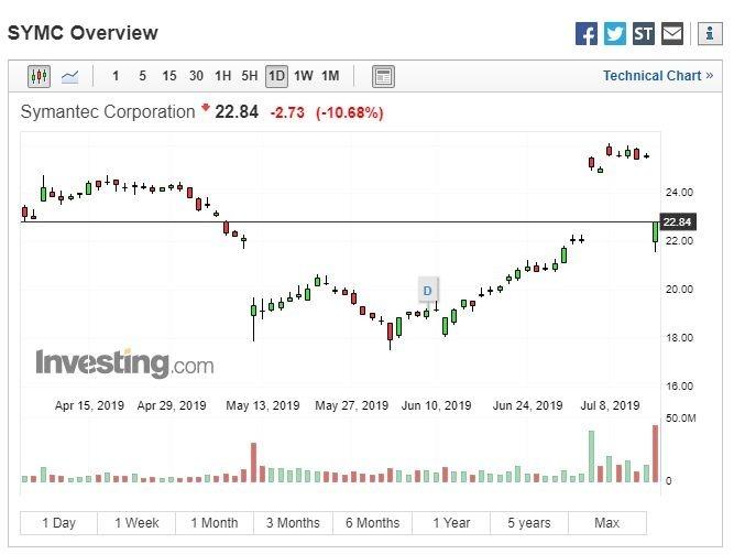 賽門鐵克股價走勢 (圖:Investing.com)