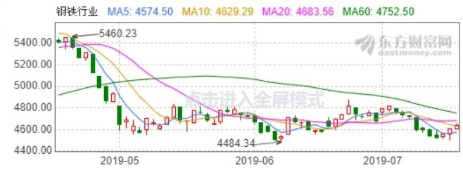 (圖: 東方財富網) 鋼鐵類股指數日線走勢