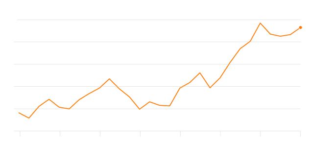 全球債務飆升(圖表取自axios)