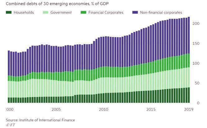 新興經濟體債務占GDP比率上揚(圖表取自Zero Hedge)