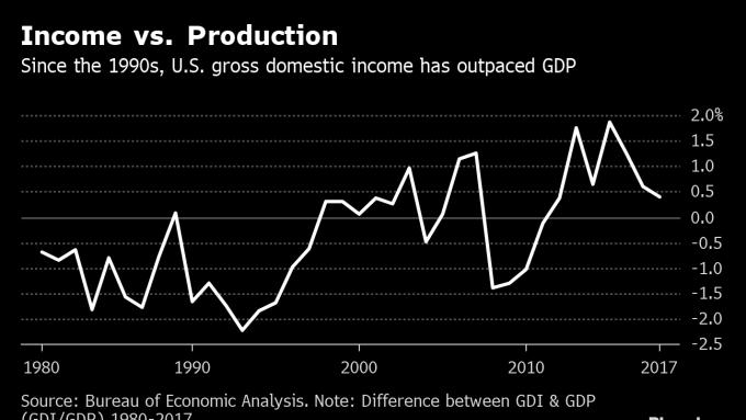 美國GDI與GDP之差距 圖片:AFP