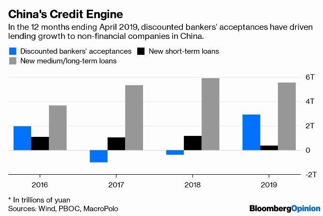 藍:已貼現銀行承兌匯票 黑:新增人民幣短期貸款 灰:新增人民幣中長期貸款 圖片:Bloomberg
