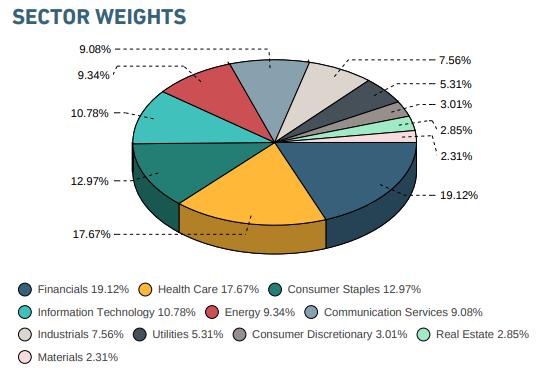 美國大企業價值股產業權重(圖:MSCI公開說明書)