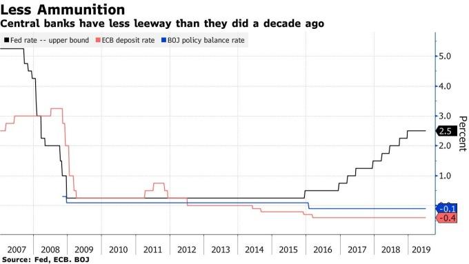 黑:Fed 聯邦基金利率上限 紅:ECB 基準利率 藍:BOJ 基準利率 圖片:Bloomberg