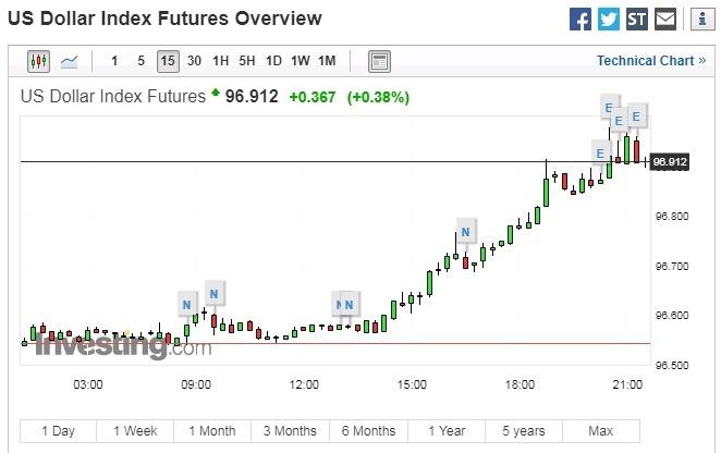 美元指數 15 分鐘走勢圖 圖片:investing.com