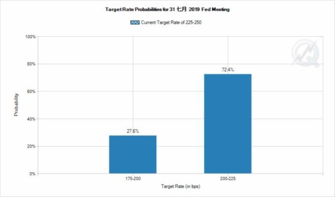 市場預期聯準會在 7 月 FOMC 會議上降息機率百分百。(圖片:Fedwatch)