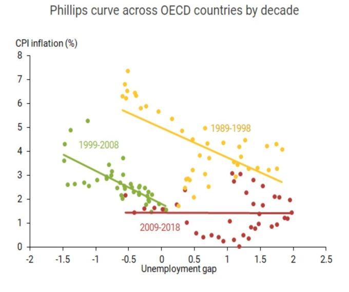 OECD 國 通膨與失業率關係 (來源: SF Fed)