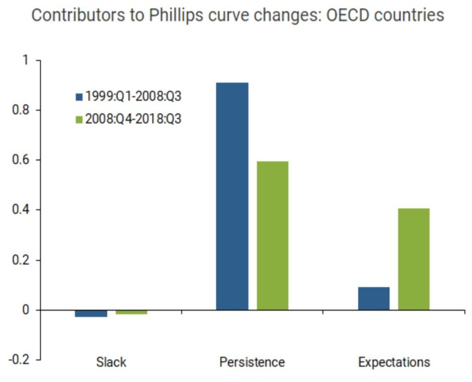 OECD 國 三大因素對菲利浦曲線的影響度(來源SF Fed)