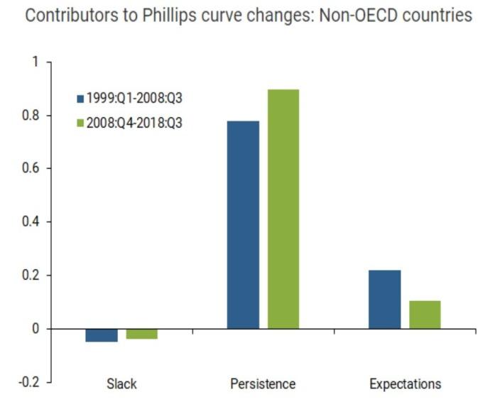非 OECD 國 三大因素對菲利浦曲線的影響度(來源:SF Fed)
