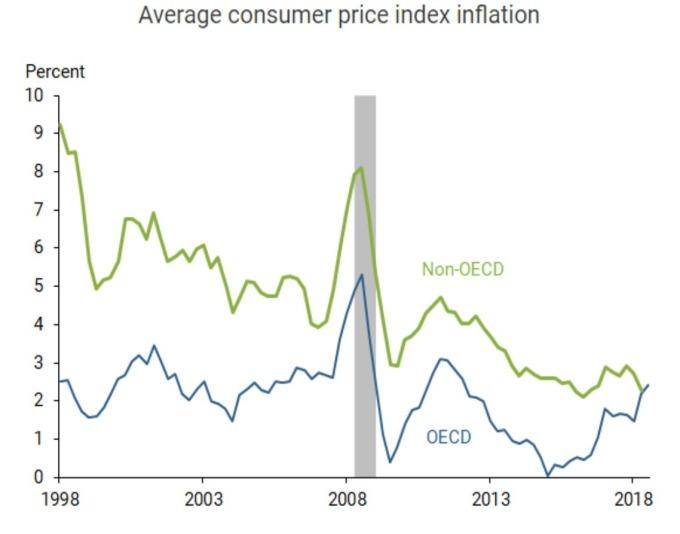 OECD 與非 OECD 國 CPI 走勢 (來源: SF Fed)