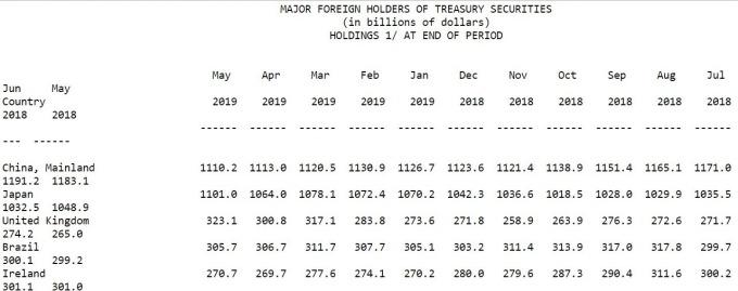 資料來源: 美國財政部