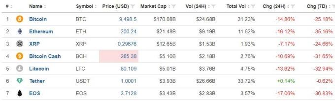 各幣種均重跌 (圖表取自 coindesk)