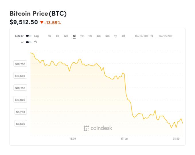 比特幣直線下挫 (圖表取自 coindesk)