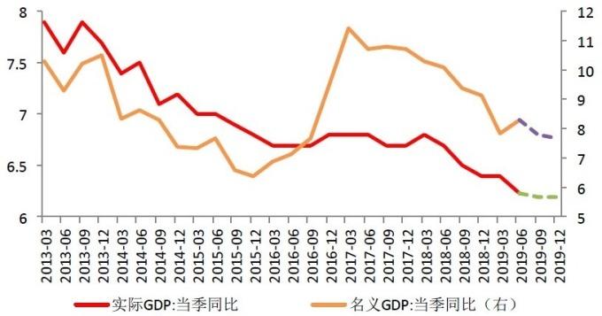 (資料來源:wind)中國名目與實質GDP趨勢