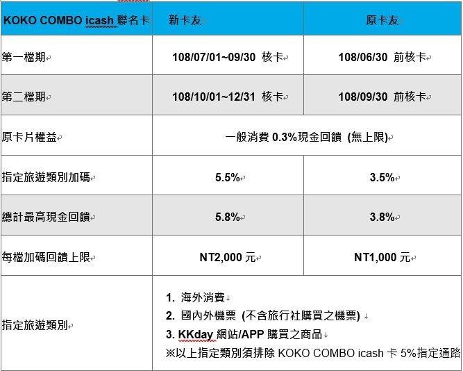 ※新卡友需為核卡日前一年內未持有 KOKO 數位帳戶,方符合加碼資格。 貼心提醒:指定旅遊類別屬一般消費,故可同時作為卡片 5% 回饋權益之消費門檻 (NT$5,000) 累積。