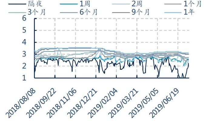 (資料來源:wind)Shibor各天期利率變化