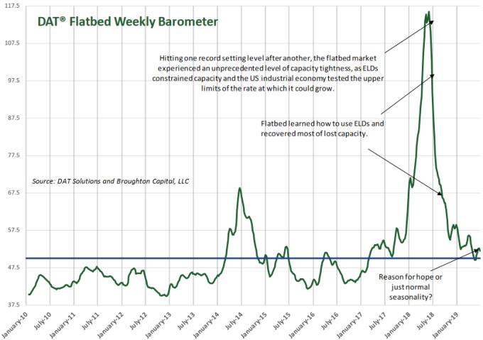 DAT 貨運市場時雨量表 圖片: wolfstreet.com