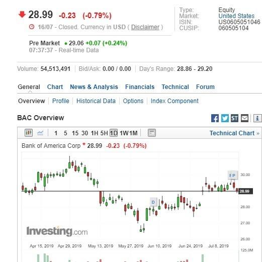 美國銀行盤前股價上漲。(圖:翻攝自Investing.com)