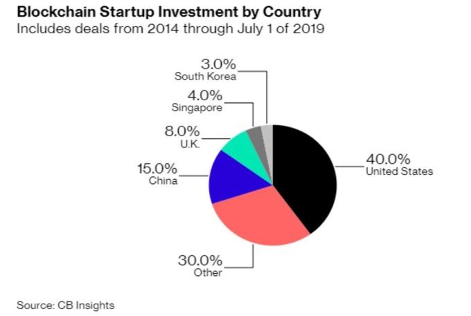2014 年至 2019 年 各國對區鏈投資比重 (來源: Bloomberg)
