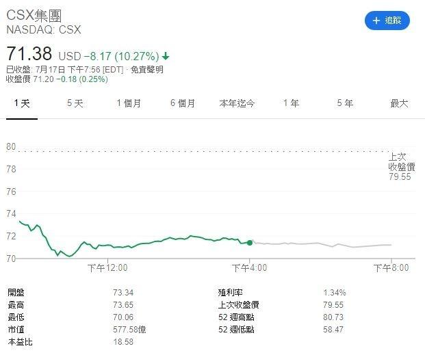 CSX股價(圖表取自Google)