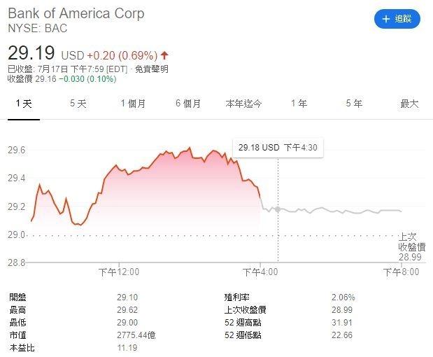 美國銀行股價(圖表取自Google)