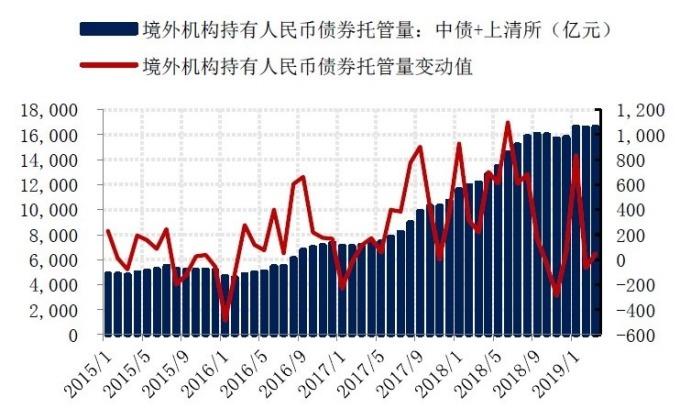 資料來源:中債登、上清所