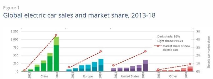 2013-2018 年電動汽車銷售 (圖:國際能源署)