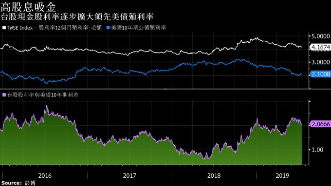 白:台股股利殖利率 藍:美債十年期殖利率 圖片:Bloomberg