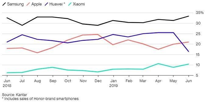 彭博:華為 6 月歐洲銷量大幅下滑、三星小米漁翁得利。(圖片:Bloomberg)