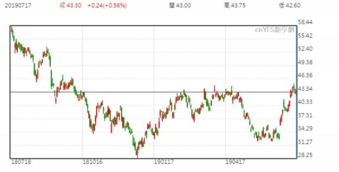 美光股價日線走勢圖 (近一年以來表現)