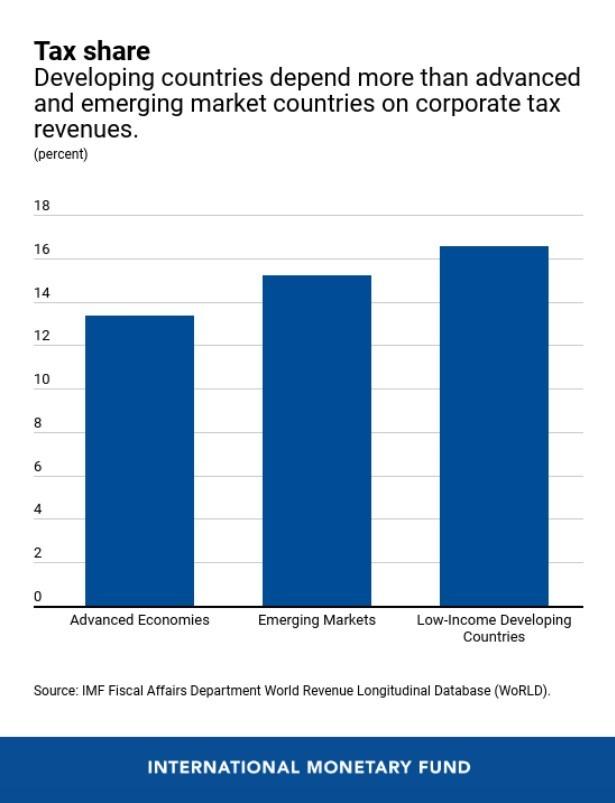 (圖自: IMF)