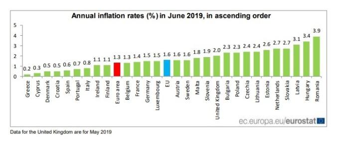 歐元區 6 月通膨率為 1.3%。(圖:翻攝自歐盟統計局官網)