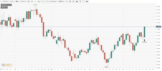 AUD/USD日線 (來源: FXSTREET)