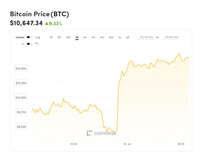 比特幣價格快速反彈 (圖表取自 Coindesk)