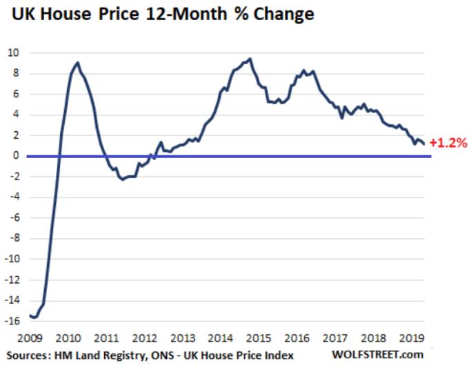 英國房價指數變化 圖片: wolfstreet.com