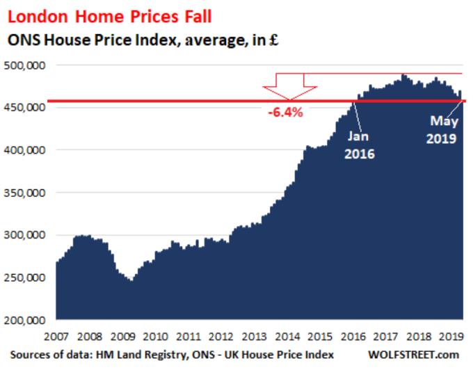 ONS 房價指數趨勢 圖片: wolfstreet.com