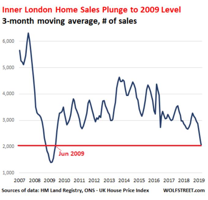 英國房屋銷售總量 3 個月移動平均線 圖片: wolfstreet.com