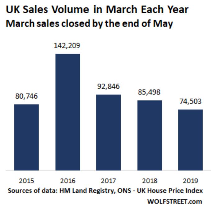 英國房屋各年度 3 月份銷售總量 圖片: wolfstreet.com