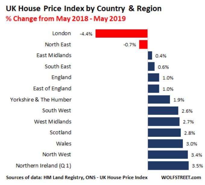 英國各區域房價指數變化 圖片: wolfstreet.com