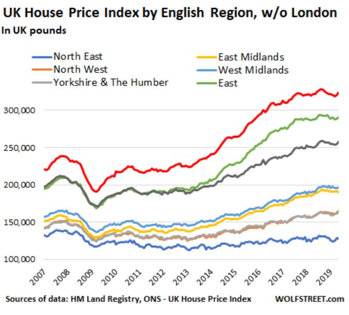 英格蘭各區域房價指數變化趨勢 圖片: wolfstreet.com
