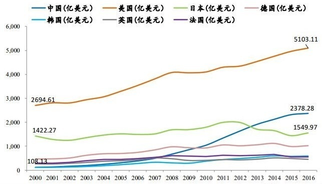 (資料來源: 中國恆大研究院) 主要國家國內研發支出