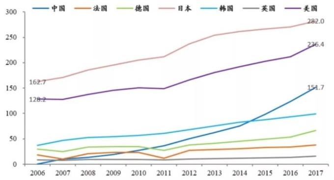 (資料來源: WIPO, 恆大研究院) 主要國家有效發明專利保有數量