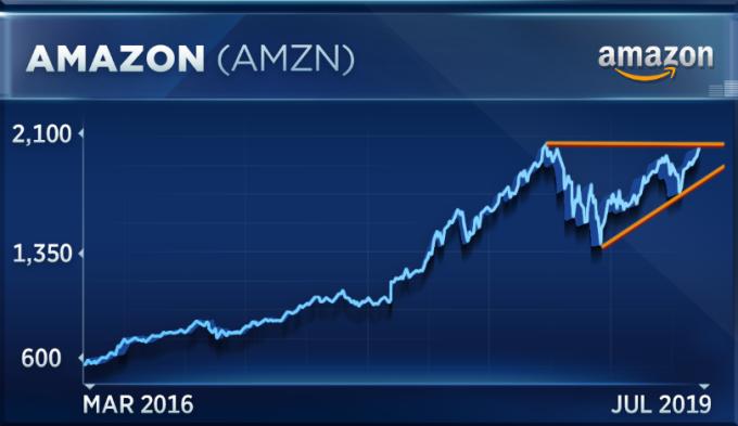亞馬遜走勢(圖表取自CNBC)