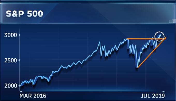 標普指數圖形(圖表取自CNBC)