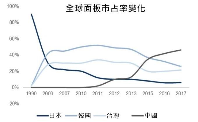 (資料來源: 華興源創招股說明書)