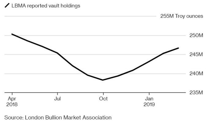 倫敦金銀市場協會 (LBMA) 的黃金持有量從去年 10 月以來有增無減。(來源:Bloomberg)